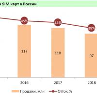 Рынок сотовой связи в России перенасыщен1