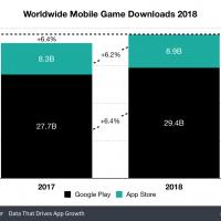 App Store приносит больше денег, чем Google Play, но отстаёт по загрузкам4