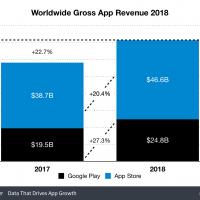 App Store приносит больше денег, чем Google Play, но отстаёт по загрузкам1