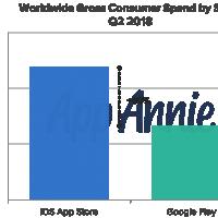 Play Маркет опережает App Store на 160% по числу загрузок1