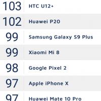 OnePlus 6 попал в десятку лучших «камерофонов»1