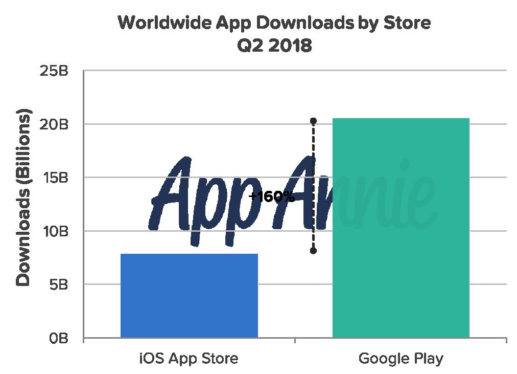 Play Маркет опережает App Store на 160% по числу загрузок2