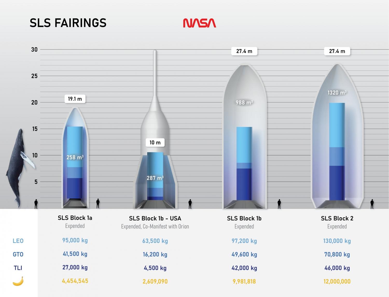Инфографика габаритов и полезной нагрузки ракет-носителей программы NASA «Артемида»2
