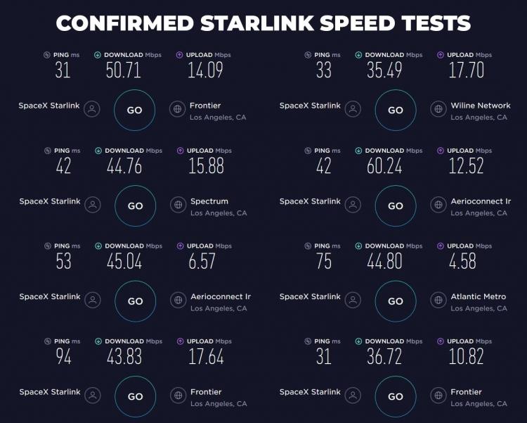 Стали известны первые результаты тестов спутникового интернета Starlink от SpaceX1