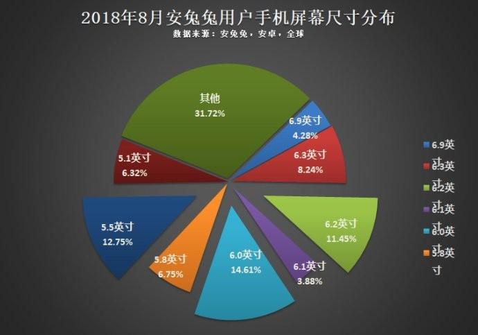Статистика диагоналей, разрешений, чипсетов и накопителей от Antutu2