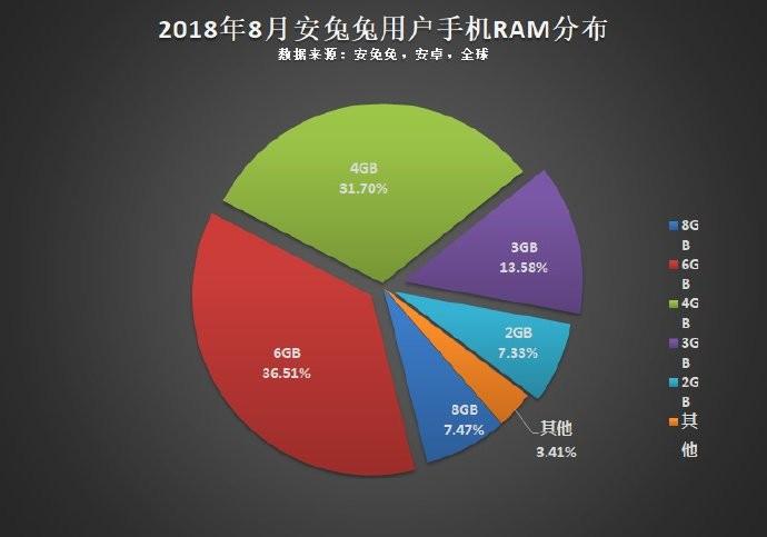 Статистика диагоналей, разрешений, чипсетов и накопителей от Antutu4