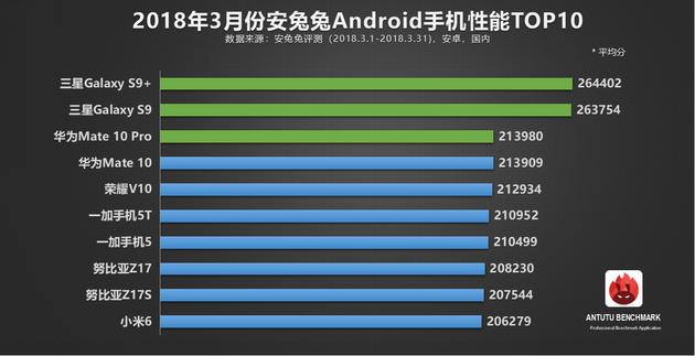 Топ Android-смартфонов в марте по мнению AnTuTu1