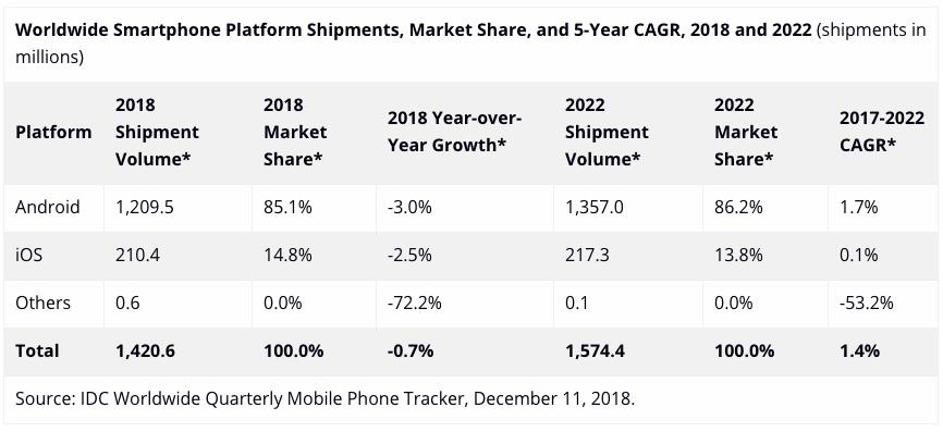 Продажи смартфонов падают, но вернутся к росту в 2019 году1