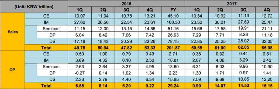 Samsung заработала больше Intel в 2017 году1